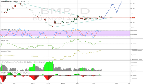 BMP: Bullish Squeeze on BMP:ASX