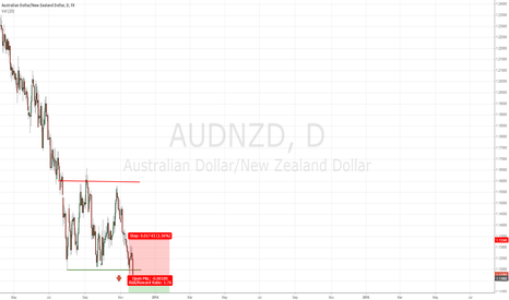 AUDNZD: AUDNZD - Short Idea