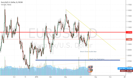 EURUSD: Make It Double BBear SHORT