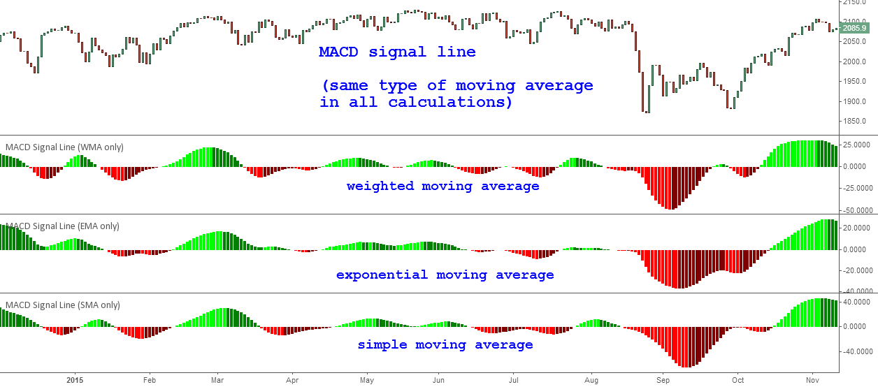 [STUDY] MACD. Part 3 Signal Line (Comparison of moving averages)