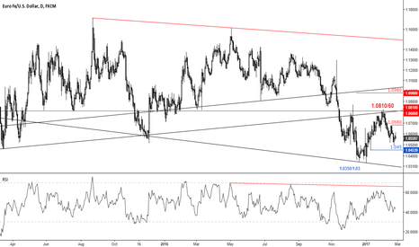 EURUSD: an extraordinary pair (part II)