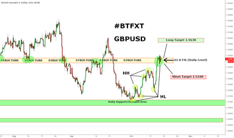 GBPUSD: Potential Long Scenario for GBPUSD