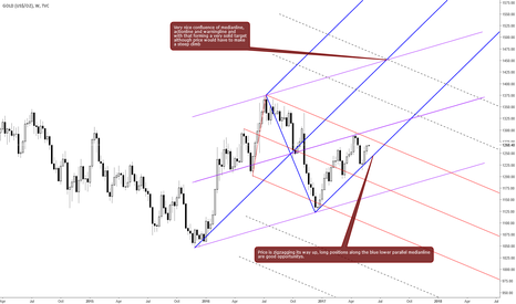 GOLD: Gold Weekly Uptrend