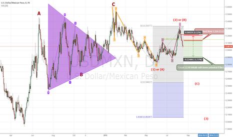USDMXN: USDMXN (Mexican Peso) and a bearish Elliott Wave Pattern