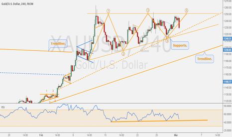 XAUUSD: GOLD/DOLLAR - Imminently bullish.