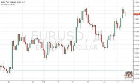 EURUSD: Пара EUR/USD закрыла ростом 3-ю неделю подряд