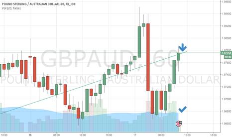 GBPAUD: gbpaud short after retest ?