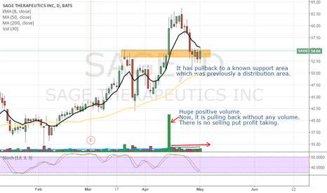 SAGE: SAGE - buying on a pullback