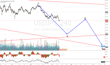 USDJPY: USDJPY to continue down with all JPY pairs