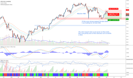 AAPL: Apple - Shorting the right shoulder