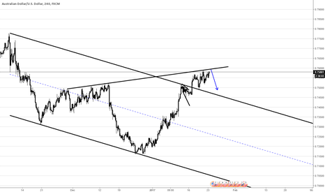 AUDUSD: IF AUDUSD cant break the upper wedge