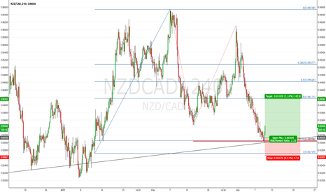 NZDCAD: NZDCAD H4: AT The Support