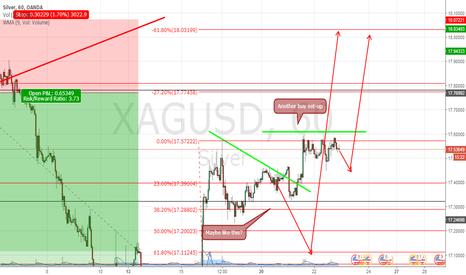 XAGUSD: still upside for silver