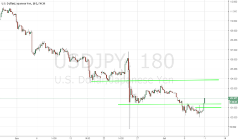 USDJPY: USD/JPY - Delaying The Inevitable ?! - 7/11/2016