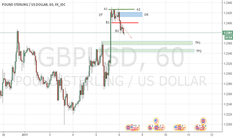 GBPUSD: PROYECCION DE POSIBLES VENTAS POUND STERLING/ US DOLLAR