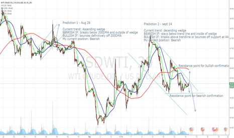 USDWTI: WTI Decending wedge and short term bearish prediction - CRUDE