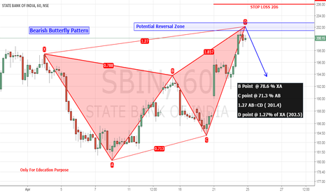 SBIN: Bearish Butterfly Pattern