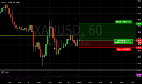 XAUUSD: quick profit buy