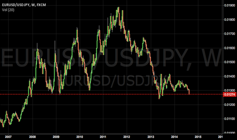 EURUSD/USDJPY: EURUSD AND USDJPY Correlation