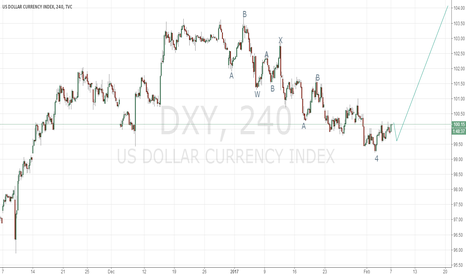 DXY: let's go