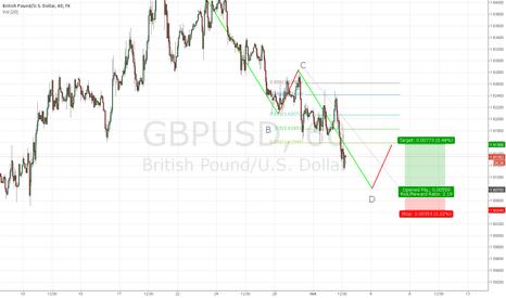 GBPUSD: ABCD pattern