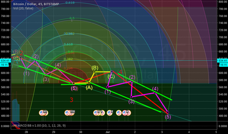 """BTCUSD: This impulse of the correctional wave """"C""""?"""