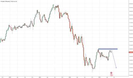 GBPJPY: GBP/JPY – Further Declines Coming?