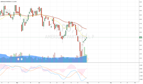APU: APU, correction reached shot-term MA level