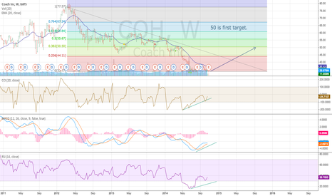 COH: COH - Weekly oversold and nice Divi