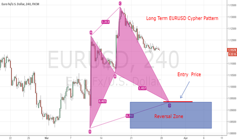 EURUSD: Long Term Cypher in EURUSD