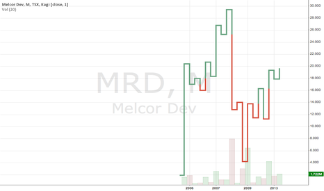 MRD: MELCOR DEVELOPMENTS