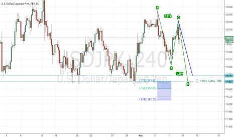 USDJPY: USDJPY ABCD Pattern Aligns with Market Structure