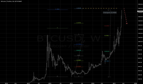 BTCUSD: Resistance @1800: is this the end of rally?