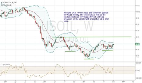 USOIL: Oil ready to break out of slumber
