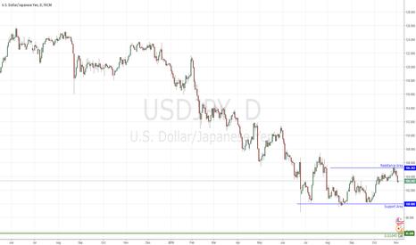 USDJPY: Fade the Yen 2NOV
