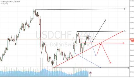 USDCHF: USCHF Pay close attention