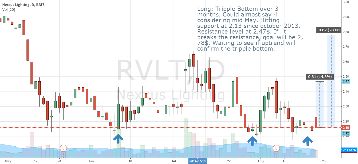 RVLT tripple bottom