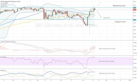 SPX500: S&P500 Trading Idea