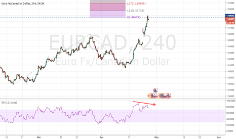 EURCAD: EURCAD - Completed an AB=CD pattern