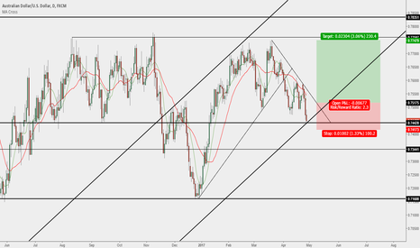 AUDUSD: AUD/USD - Trend Line Breakout & Bounce from Support