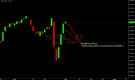 SPX: Candlesticks: Stalled Pattern (time to go short/close longs)