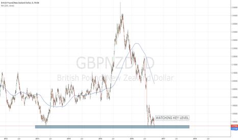 GBPNZD: GBP/NZD KEY LEVEL