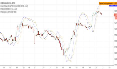USDCAD: MTF Dinapoli MACD predictor, by Patternsmart.com