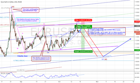 EURUSD: EURUSD - ANOTHER SHORT TRADE IN THE MAKING: UPDATE