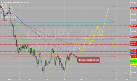 GBPJPY: GJ try to broke resistance line