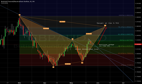 GBPAUD: GBPAUD D1, Possible Long