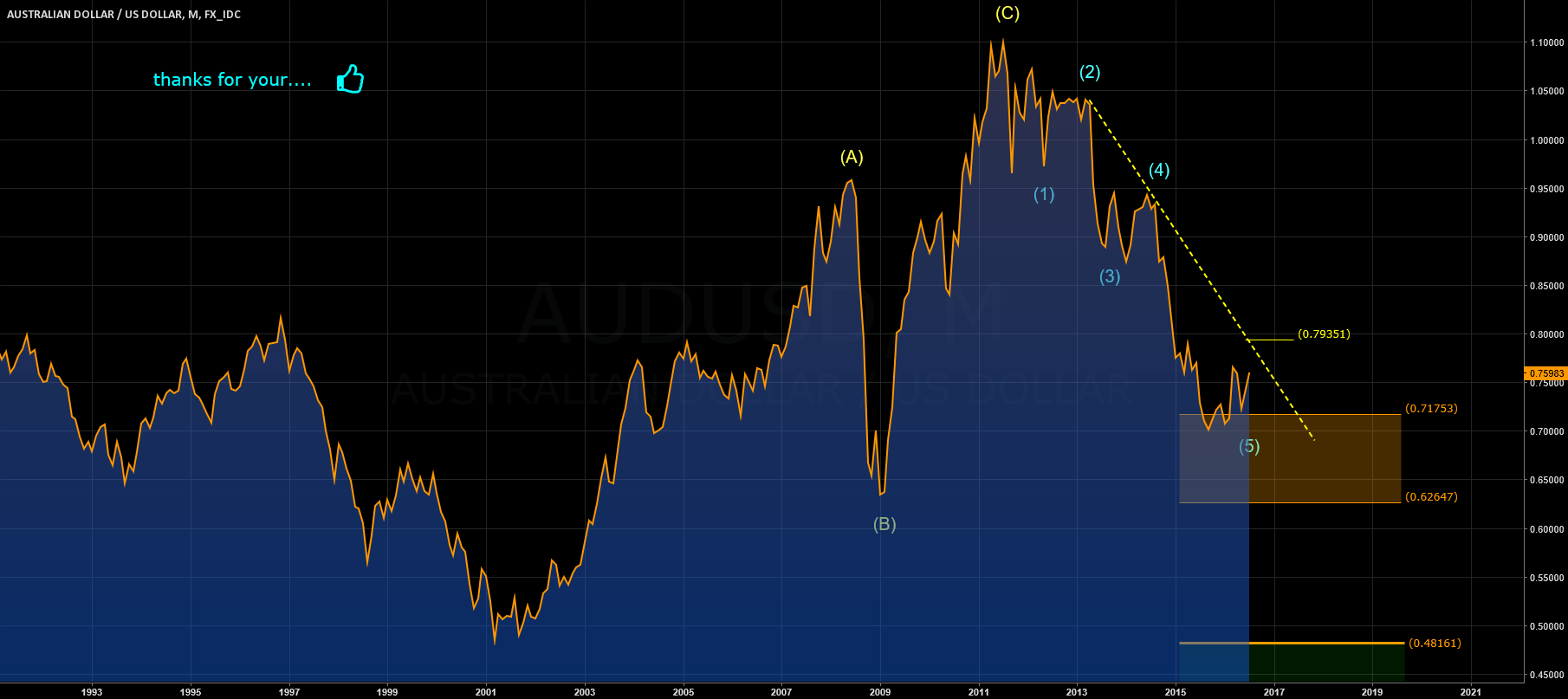 AUDUSD: MONTHLY WAVES