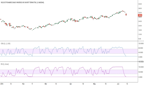 XIV: XIV - Deeply oversold on daily