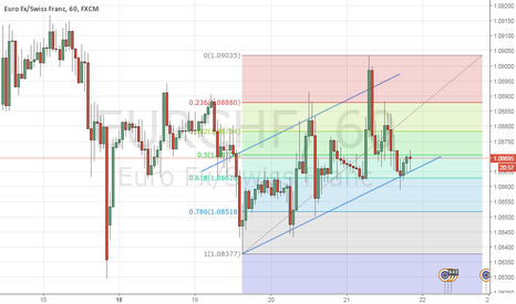 EURCHF: eurchf having a support