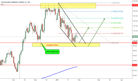 DXY: DXY NEAR THE SUPPORT ZONE LOOKING FOR A CHANNEL BREAKOUT